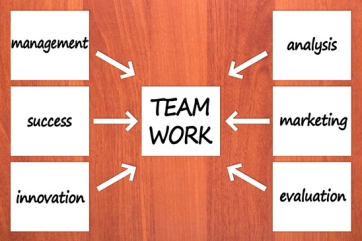 Six components of TEAM WORK